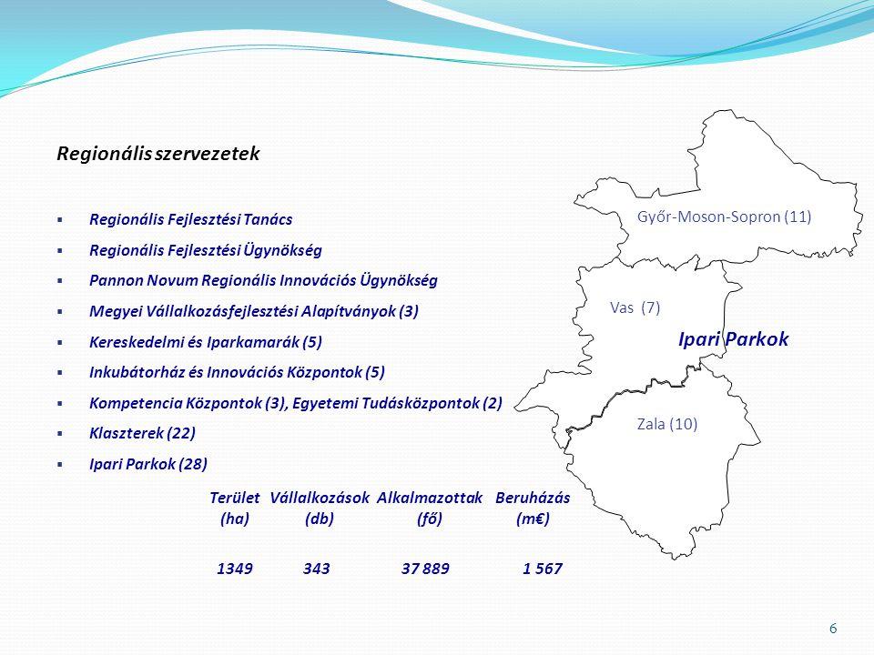 6 Győr-Moson-Sopron (11) Vas (7) Zala (10) Regionális szervezetek  Regionális Fejlesztési Tanács  Regionális Fejlesztési Ügynökség  Pannon Novum Regionális Innovációs Ügynökség  Megyei Vállalkozásfejlesztési Alapítványok (3)  Kereskedelmi és Iparkamarák (5)  Inkubátorház és Innovációs Központok (5)  Kompetencia Központok (3), Egyetemi Tudásközpontok (2)  Klaszterek (22)  Ipari Parkok (28) Terület (ha) Vállalkozások (db) Alkalmazottak (fő) Beruházás (m€) 134934337 8891 567 Ipari Parkok