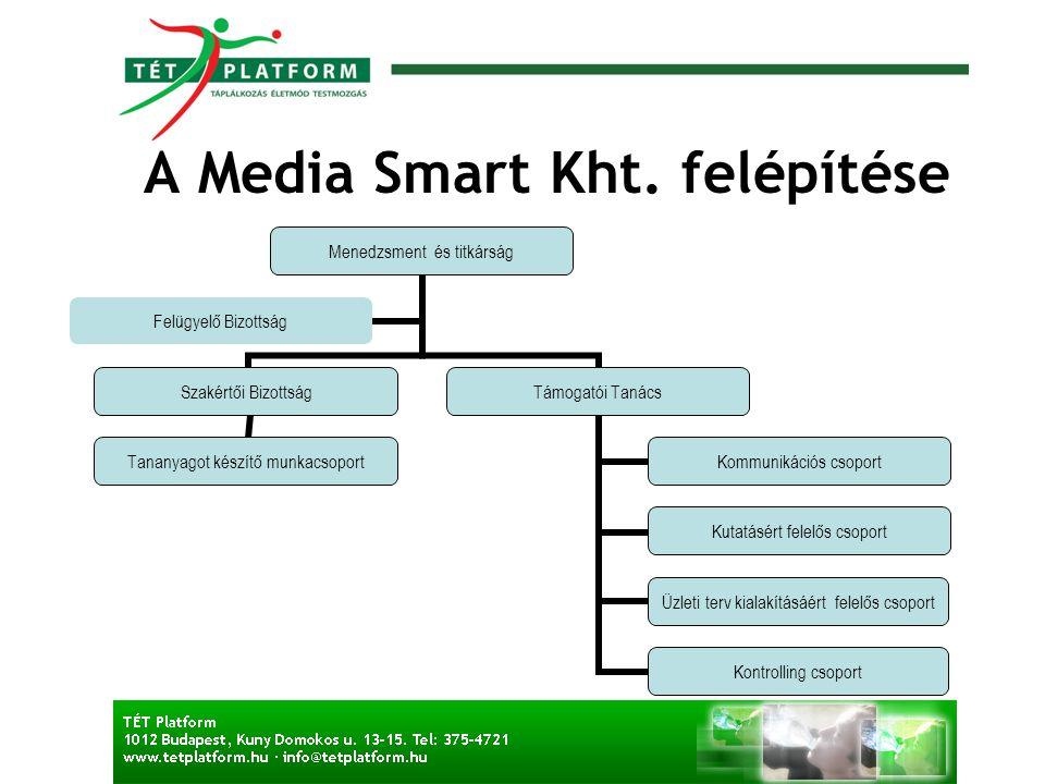 A Media Smart Kht. felépítése Menedzsment és titkárság Szakértői Bizottság Tananyagot készítő munkacsoport Támogatói Tanács Kommunikációs csoport Kuta