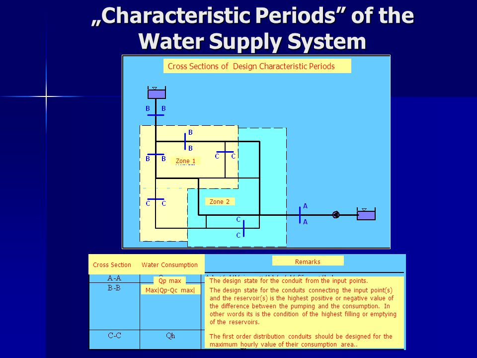 """""""Characteristic Periods of the Water Supply System Cross Sections of Design Characteristic Periods Water ConsumptionCross Section Qp max Max