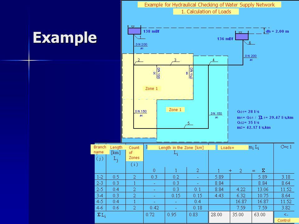 Example Zone 1 1.