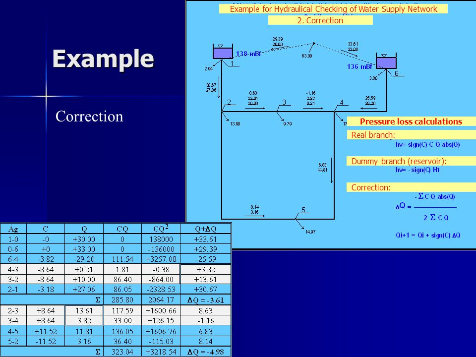 Example Correction Example for Hydraulical Checking of Water Supply Network 2.