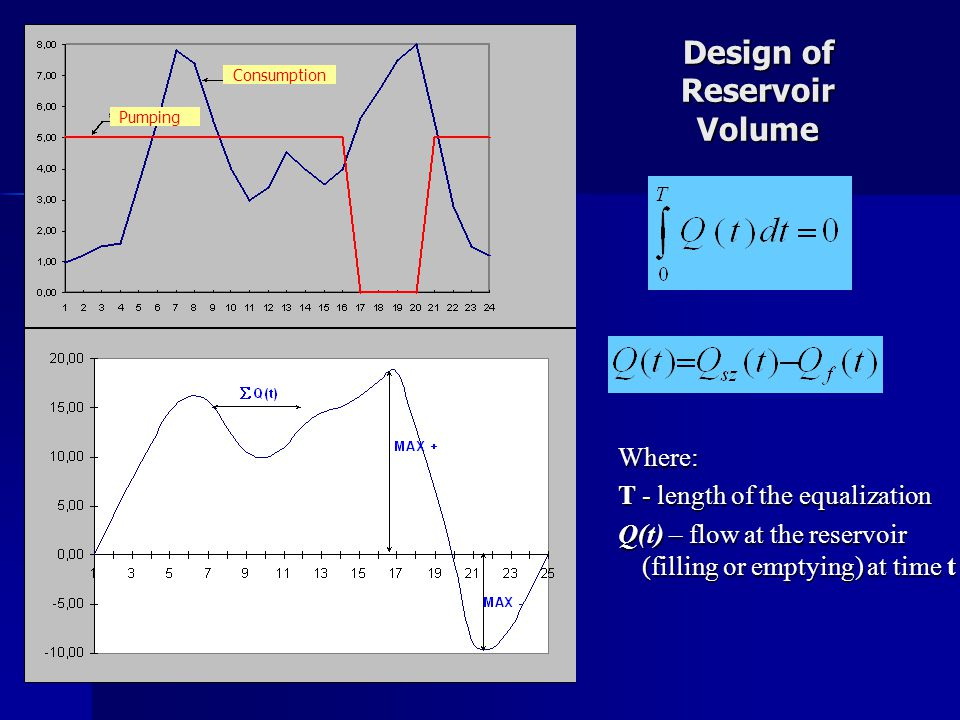 Design of Reservoir Volume Where: T- length of the equalization Q(t) – flow at the reservoir (filling or emptying) at time t Consumption Pumping