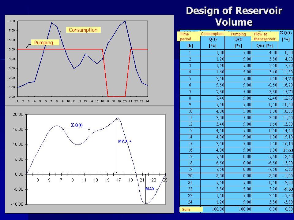 Design of Reservoir Volume Consumption Pumping Consumption PumpingTime period Flow at thereservoir Sum