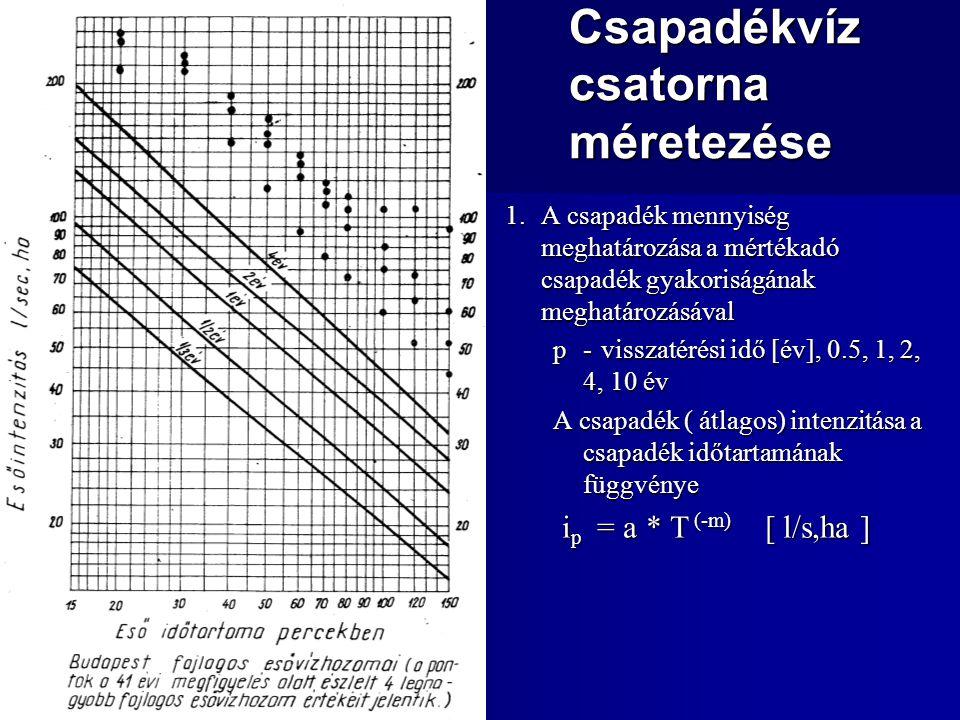 Csapadékvíz csatorna méretezése 1.A csapadék mennyiség meghatározása a mértékadó csapadék gyakoriságának meghatározásával p-visszatérési idő [év], 0.5, 1, 2, 4, 10 év A csapadék ( átlagos) intenzitása a csapadék időtartamának függvénye i p = a * T (-m) [ l/s,ha ]
