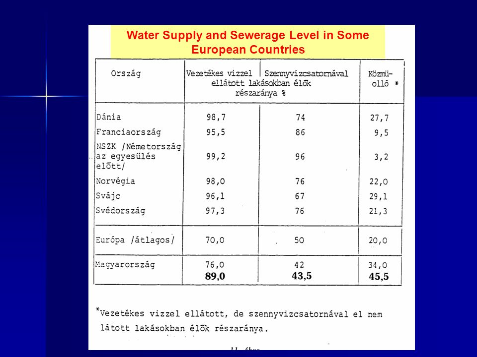 Water Supply and Sewerage Level in Some European Countries