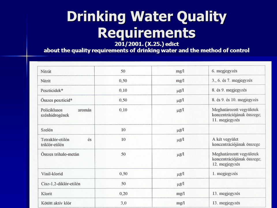 Drinking Water Quality Requirements Drinking Water Quality Requirements 201/2001. (X.25.) edict about the quality requirements of drinking water and t