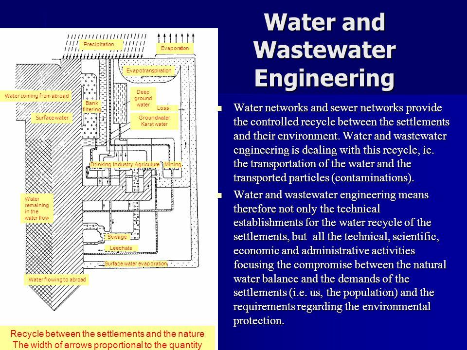 Csatorna terhelés meghatározása  A települési vízelvezető rendszerekben nem csak az ivóvízhasználat során keletkezett hulladékot, az ún.