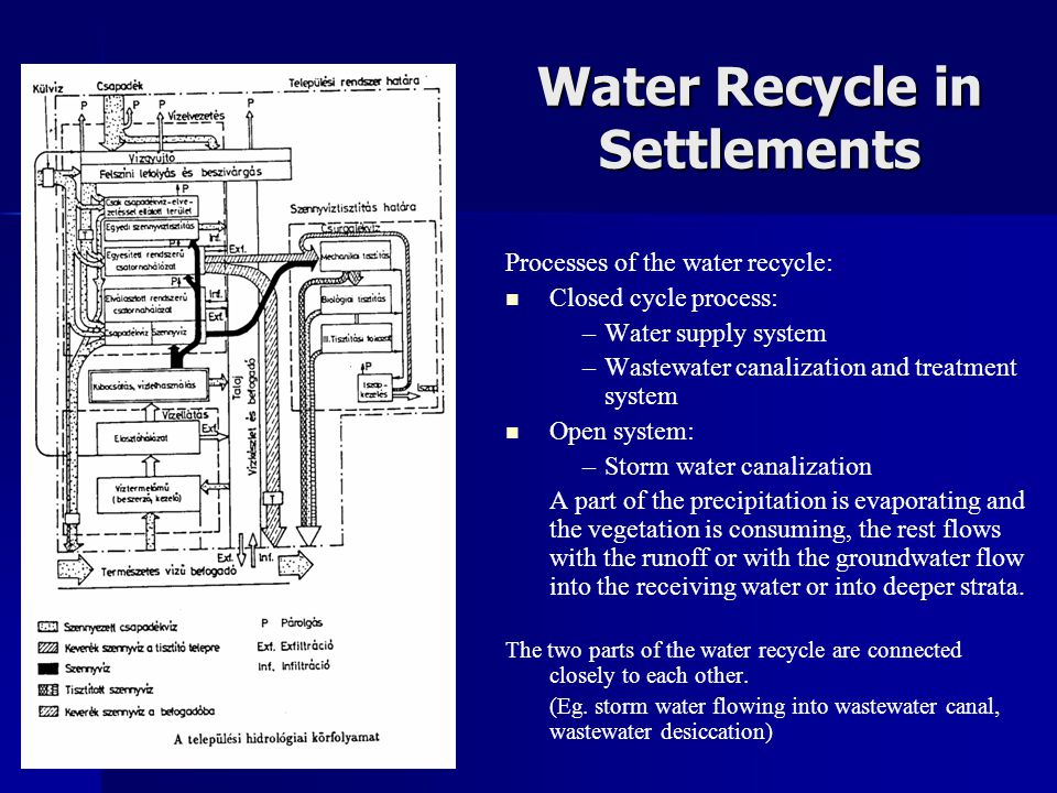 Water Recycle in Settlements Processes of the water recycle:   Closed cycle process: –Water supply system –Wastewater canalization and treatment sys