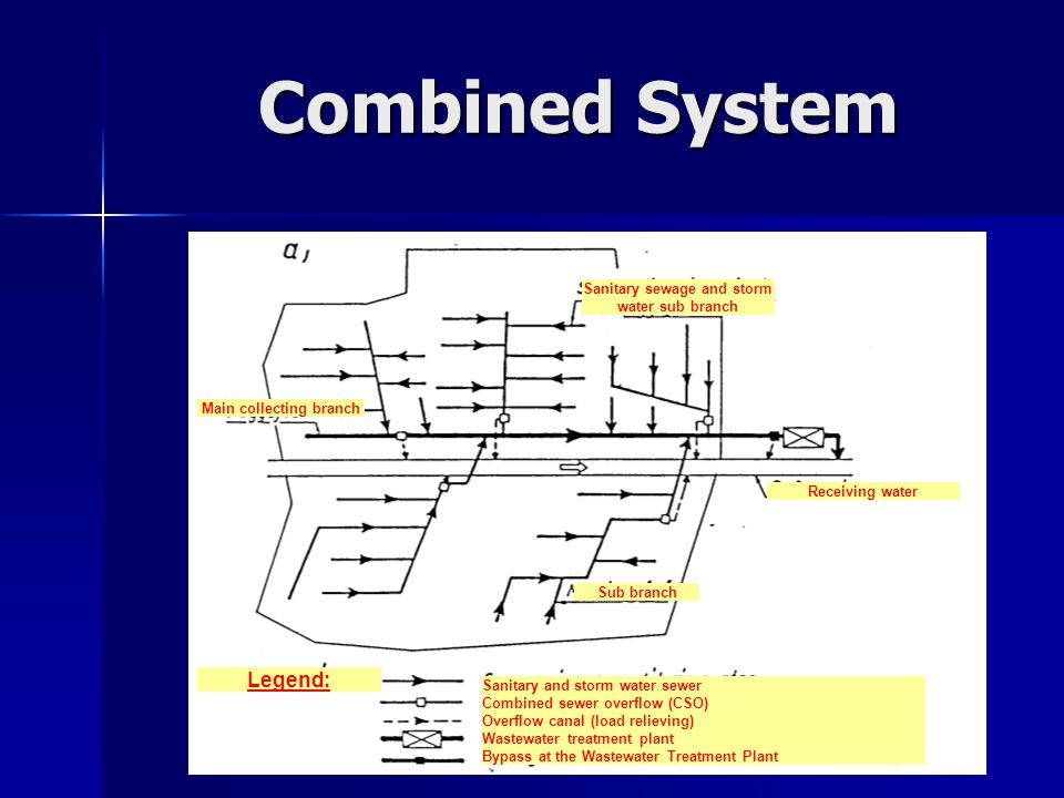Combined System Sanitary sewage and storm water sub branch Main collecting branch Sub branch Receiving water Sanitary and storm water sewer Combined sewer overflow (CSO) Overflow canal (load relieving) Wastewater treatment plant Bypass at the Wastewater Treatment Plant Legend: