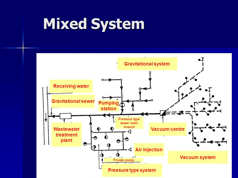 Mixed System Gravitational system Pressure type sewer main branch Vacuum system Vacuum centre Air injection Private pump Pressure type system Wastewat