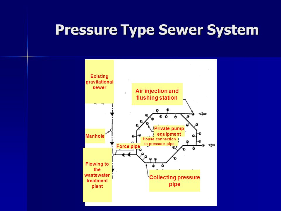 Pressure Type Sewer System Collecting pressure pipe Air injection and flushing station Manhole Force pipe Existing gravitational sewer Flowing to the wastewater treatment plant Private pump equipment House connection to pressure pipe