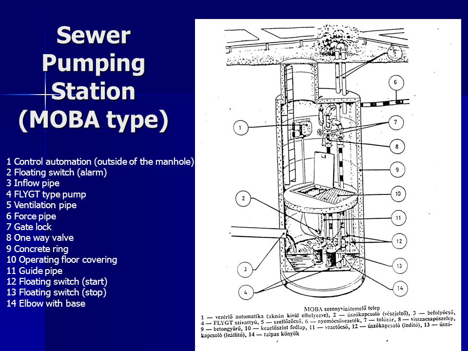 Sewer Pumping Station (MOBA type) 1 Control automation (outside of the manhole) 2 Floating switch (alarm) 3 Inflow pipe 4 FLYGT type pump 5 Ventilation pipe 6 Force pipe 7 Gate lock 8 One way valve 9 Concrete ring 10 Operating floor covering 11 Guide pipe 12 Floating switch (start) 13 Floating switch (stop) 14 Elbow with base