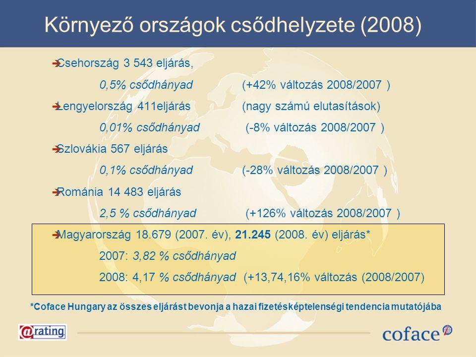 Környező országok csődhelyzete (2008)  Csehország 3 543 eljárás, 0,5% csődhányad(+42% változás 2008/2007 )  Lengyelország 411eljárás (nagy számú elu