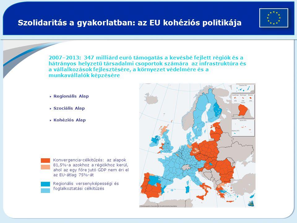 Szolidaritás a gyakorlatban: az EU kohéziós politikája 2007–2013: 347 milliárd euró támogatás a kevésbé fejlett régiók és a hátrányos helyzetű társadalmi csoportok számára az infrastruktúra és a vállalkozások fejlesztésére, a környezet védelmére és a munkavállalók képzésére  Regionális Alap  Szociális Alap  Kohéziós Alap Konvergencia-célkitűzés: az alapok 81,5%-a azokhoz a régiókhoz kerül, ahol az egy főre jutó GDP nem éri el az EU-átlag 75%-át Regionális versenyképességi és foglalkoztatási célkitűzés