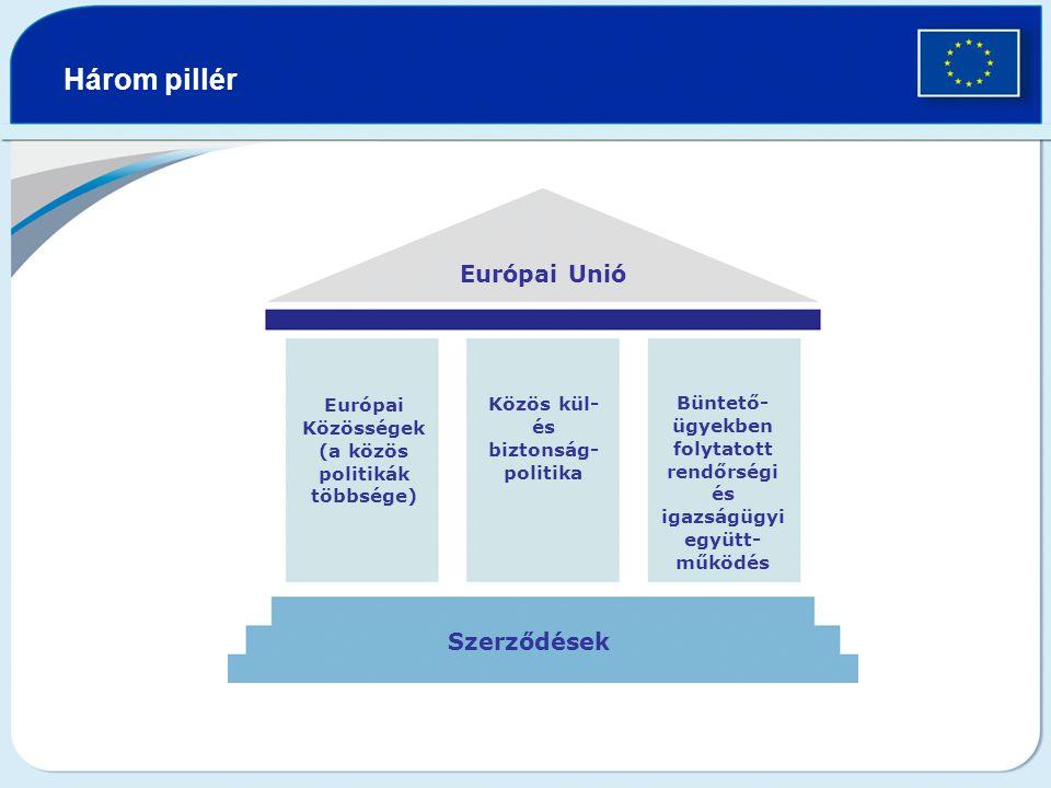 Három pillér Európai Unió Szerződések Európai Közösségek (a közös politikák többsége) Közös kül- és biztonság- politika Büntető- ügyekben folytatott rendőrségi és igazságügyi együtt- működés