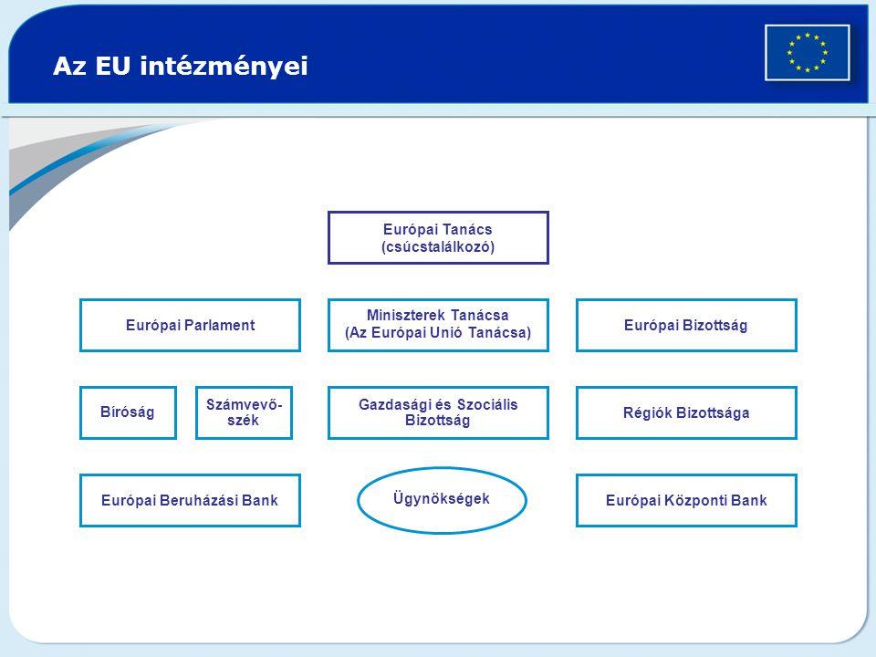 Európai Parlament Az EU intézményei Bíróság Számvevő- szék Gazdasági és Szociális Bizottság Régiók Bizottsága Miniszterek Tanácsa (Az Európai Unió Tanácsa) Európai Bizottság Európai Beruházási BankEurópai Központi Bank Ügynökségek Európai Tanács (csúcstalálkozó)