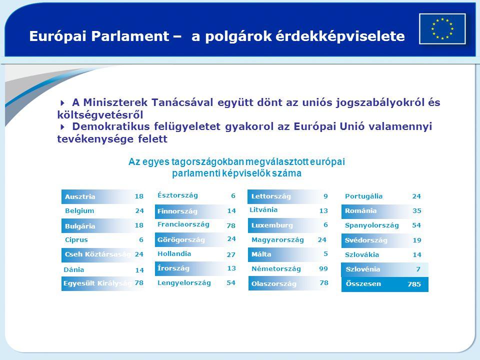 Szlovénia Európai Parlament – a polgárok érdekképviselete 13 24 14 54 6 Lengyelország Írország 2727 Hollandia Görögország 78 Franciaország Finnország Észtország 78 Egyesült Királyság 14 Dánia 24 Cseh Köztársaság 6 Ciprus 18 Bulgária 24 Belgium 18 Ausztria  A Miniszterek Tanácsával együtt dönt az uniós jogszabályokról és költségvetésről  Demokratikus felügyeletet gyakorol az Európai Unió valamennyi tevékenysége felett Összesen 785 7 1414Szlovákia 19Svédország 54Spanyolország 35Románia 24 Portugália 78 Olaszország 99Németország 5 Málta 24 Magyarország 6 Luxemburg 13 Litvánia 9Lettország Az egyes tagországokban megválasztott európai parlamenti képviselők száma