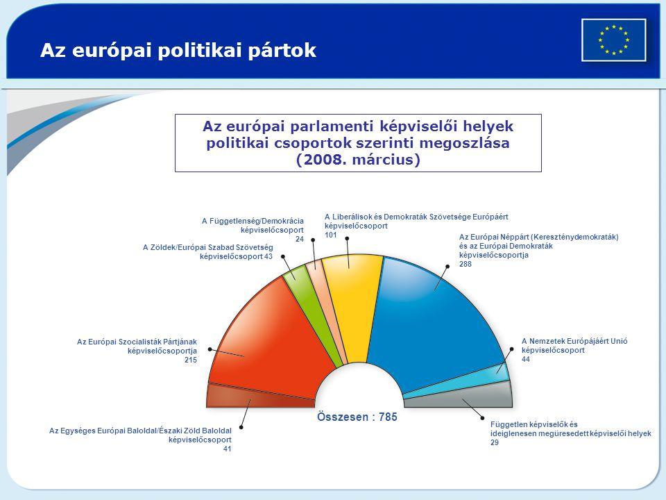 Az európai politikai pártok Az európai parlamenti képviselői helyek politikai csoportok szerinti megoszlása (2008.