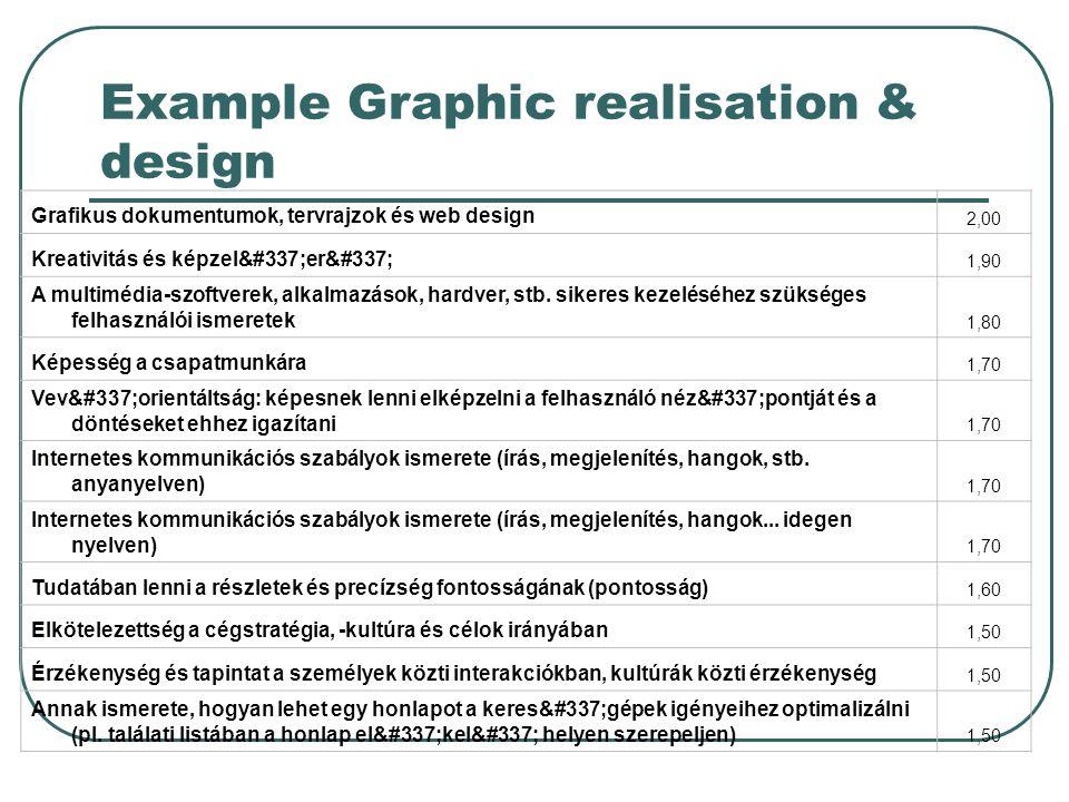 Example Graphic realisation & design Grafikus dokumentumok, tervrajzok és web design 2,00 Kreativitás és képzelőerő 1,90 A multimédia-szoftverek, alkalmazások, hardver, stb.