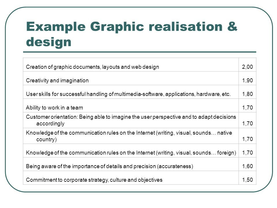 Example Graphic realisation & design Creation of graphic documents, layouts and web design2,00 Creativity and imagination1,90 User skills for successf