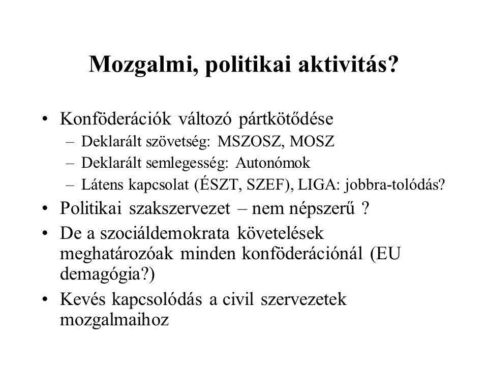 Mozgalmi, politikai aktivitás.