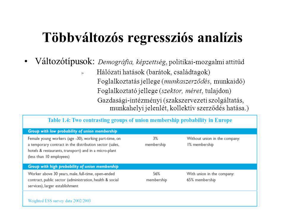 Többváltozós regressziós analízis •Változótípusok: Demográfia, képzettség, politikai-mozgalmi attitűd » Hálózati hatások (barátok, családtagok) Foglalkoztatás jellege (munkaszerződés, munkaidő) Foglalkoztató jellege (szektor, méret, tulajdon) Gazdasági-intézményi (szakszervezeti szolgáltatás, munkahelyi jelenlét, kollektív szerződés hatása.)