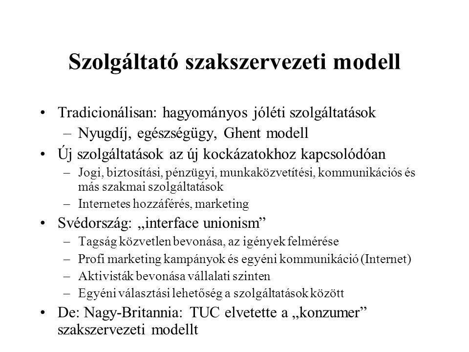 Szolgáltató szakszervezeti modell •Nincs igazi hagyomány –Még az államszocializmusban sem igazán volt –Kivéve egy-egy ágazat eü-, nyugdíjpénztár, foglalkoztatási alap (pl.