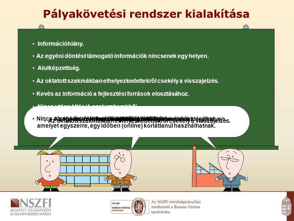 ÍRÁSBELIGYAKORLATIINTERAKTÍVSZÓBELI A követelménymodulok lefedése feladatokkal