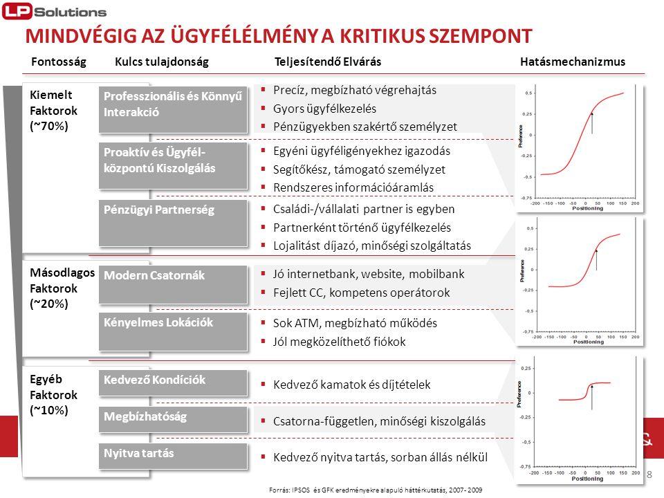 MINDVÉGIG AZ ÜGYFÉLÉLMÉNY A KRITIKUS SZEMPONT Forrás: IPSOS és GFK eredményekre alapuló háttérkutatás, 2007- 2009 88 FontosságHatásmechanizmus Kiemelt
