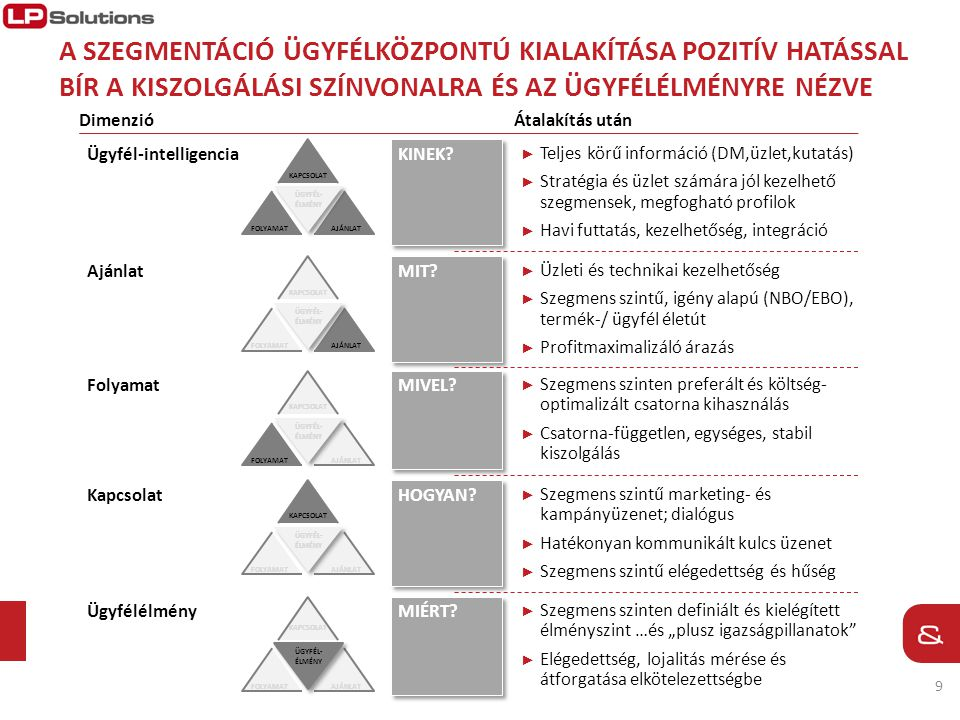 10 KÖSZÖNJÜK A FIGYELMET.L&P Solutions Kft. H-1118 Budapest Homonna u.