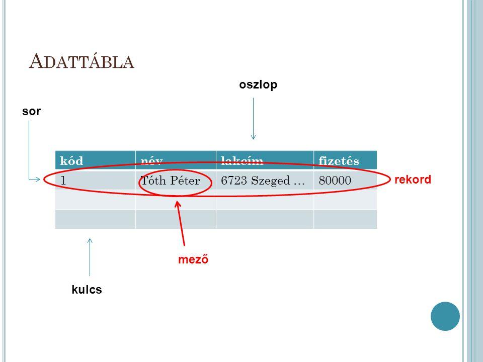 A DATTÁBLA kódnévlakcímfizetés 1Tóth Péter6723 Szeged …80000 rekord mező sor oszlop kulcs