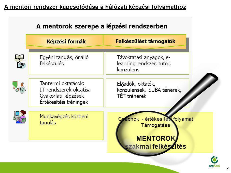 2 A mentori rendszer kapcsolódása a hálózati képzési folyamathoz Coachok - értékesítési folyamat Támogatása MENTOROK szakmai felkészítés