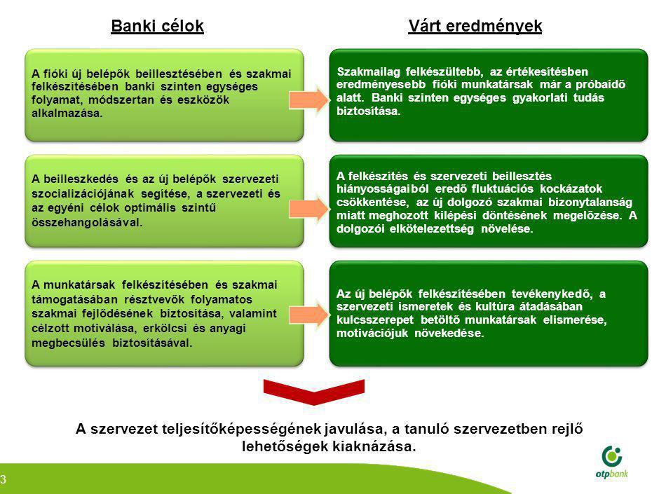 3 Banki célokVárt eredmények A fióki új belépők beillesztésében és szakmai felkészítésében banki szinten egységes folyamat, módszertan és eszközök alkalmazása.