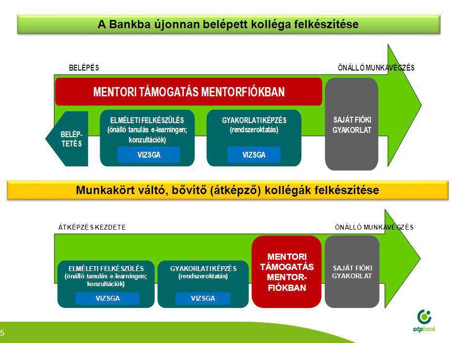 5 A Bankba újonnan belépett kolléga felkészítése Munkakört váltó, bővítő (átképző) kollégák felkészítése