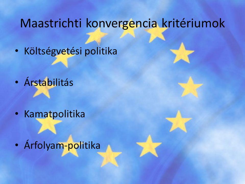 Maastrichti konvergencia kritériumok • Költségvetési politika • Árstabilitás • Kamatpolitika • Árfolyam-politika