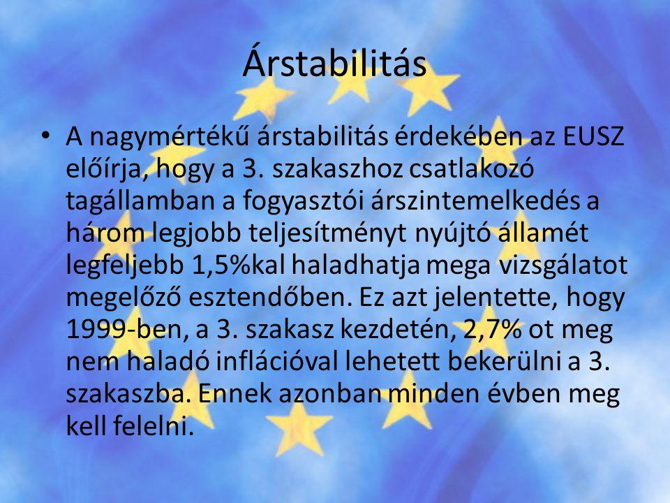 Árstabilitás • A nagymértékű árstabilitás érdekében az EUSZ előírja, hogy a 3. szakaszhoz csatlakozó tagállamban a fogyasztói árszintemelkedés a három