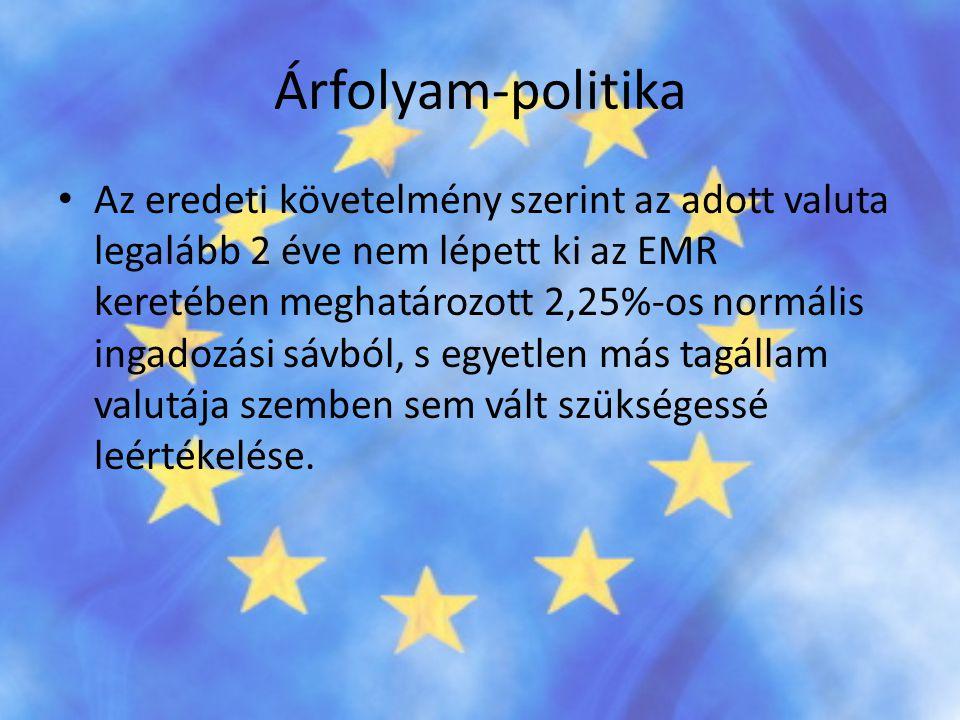 Árfolyam-politika • Az eredeti követelmény szerint az adott valuta legalább 2 éve nem lépett ki az EMR keretében meghatározott 2,25%-os normális ingad