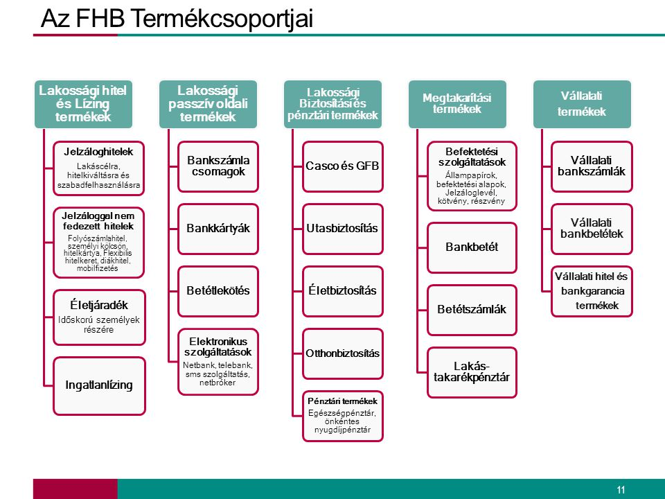 Az FHB Termékcsoportjai 11 Lakossági hitel és Lízing termékek Jelzáloghitelek Lakáscélra, hitelkiváltásra és szabadfelhasználásra Jelzáloggal nem fede