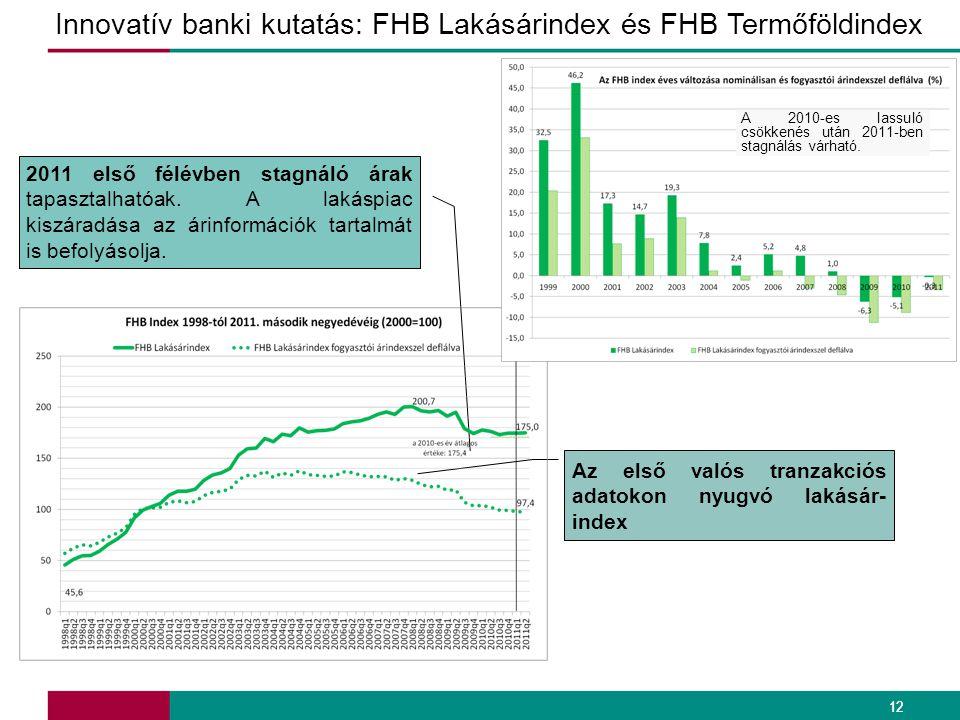 12 Innovatív banki kutatás: FHB Lakásárindex és FHB Termőföldindex Az első valós tranzakciós adatokon nyugvó lakásár- index 2011 első félévben stagnál