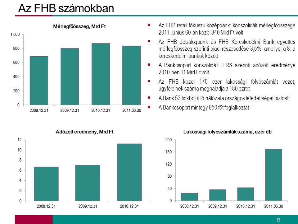 Az FHB számokban 13  Az FHB retail fókuszú középbank; konszolidált mérlegfőösszege 2011. június 60-án közel 840 Mrd Ft volt  Az FHB Jelzálogbank és