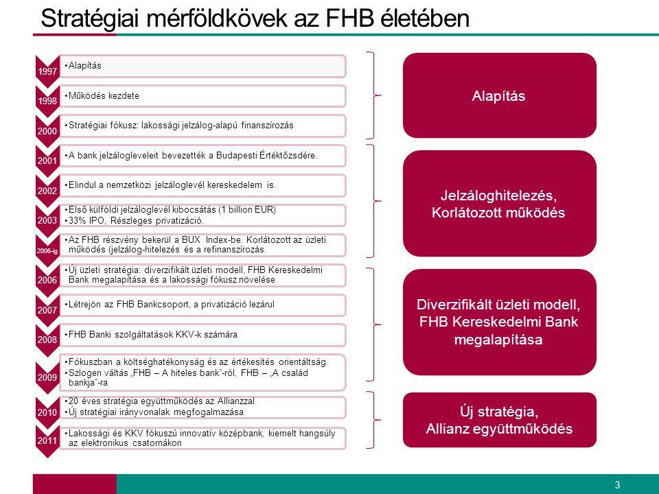 Stratégiai mérföldkövek az FHB életében 3 1997 •Alapítás 1998 •Működés kezdete 2000 •Stratégiai fókusz: lakossági jelzálog-alapú finanszírozás 2001 •A
