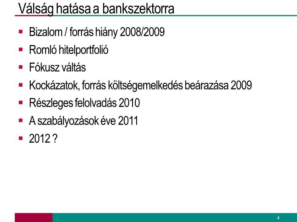 Válság hatása a bankszektorra  Bizalom / forrás hiány 2008/2009  Romló hitelportfolió  Fókusz váltás  Kockázatok, forrás költségemelkedés beárazás
