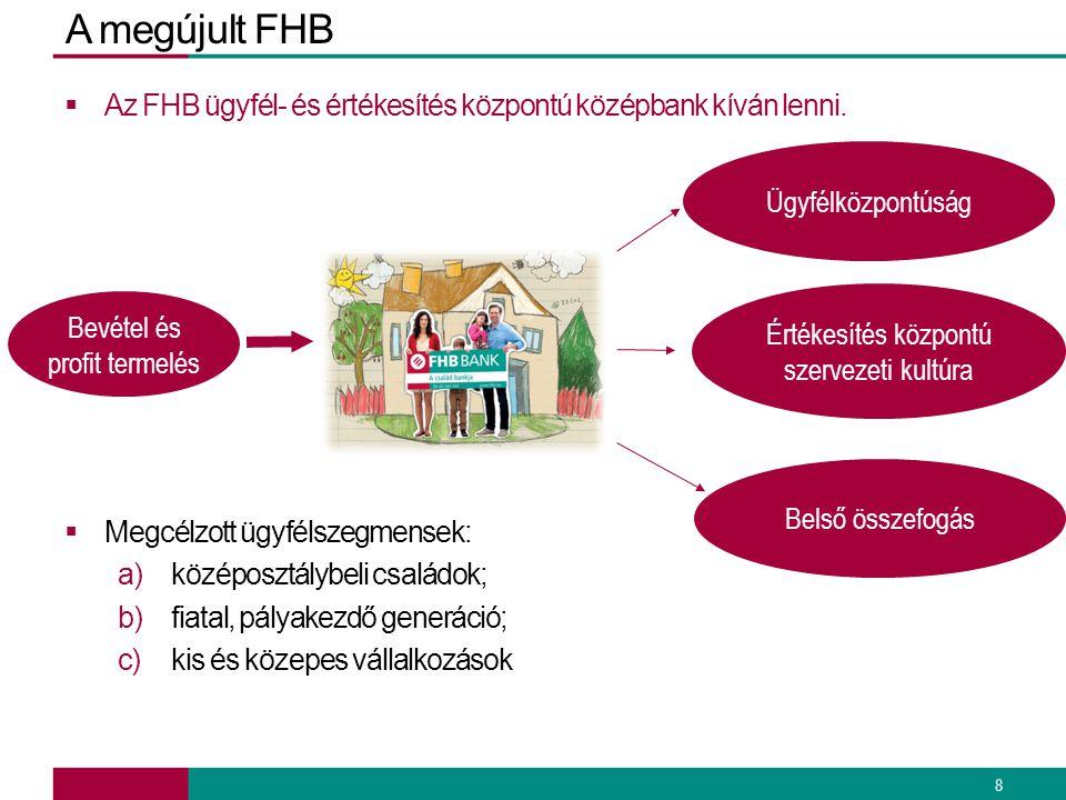 A megújult FHB  Az FHB ügyfél- és értékesítés központú középbank kíván lenni.  Megcélzott ügyfélszegmensek: a)középosztálybeli családok; b)fiatal, p