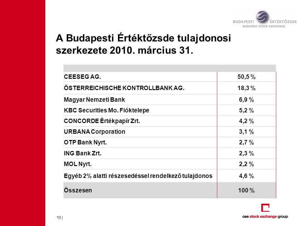 A Budapesti Értéktőzsde tulajdonosi szerkezete 2010. március 31. 10 | CEESEG AG.50,5 % ÖSTERREICHISCHE KONTROLLBANK AG.18,3 % Magyar Nemzeti Bank6,9 %