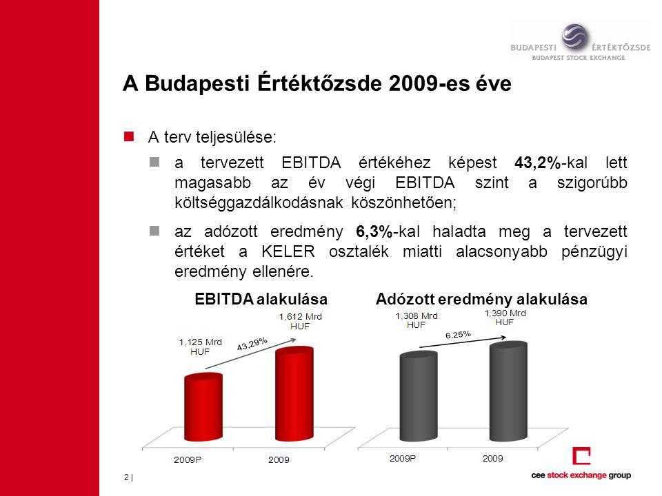  A 2009-es évben a napi átlagos részvénypiaci forgalom 20,7 Mrd forintot ért el:  Az értékcsökkenés nélküli működési költségszint az elmúlt 3 évben csökkent: A Budapesti Értéktőzsde 2009-es éve 3 | •1 816,2 Mrd HUF 2007 •1 762,9 Mrd HUF 2008 •1 589,1 Mrd HUF 2009