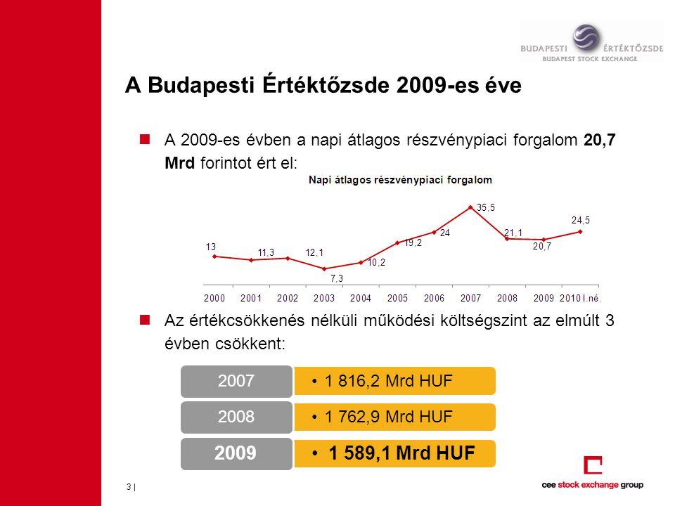  A 2009-es évben a napi átlagos részvénypiaci forgalom 20,7 Mrd forintot ért el:  Az értékcsökkenés nélküli működési költségszint az elmúlt 3 évben