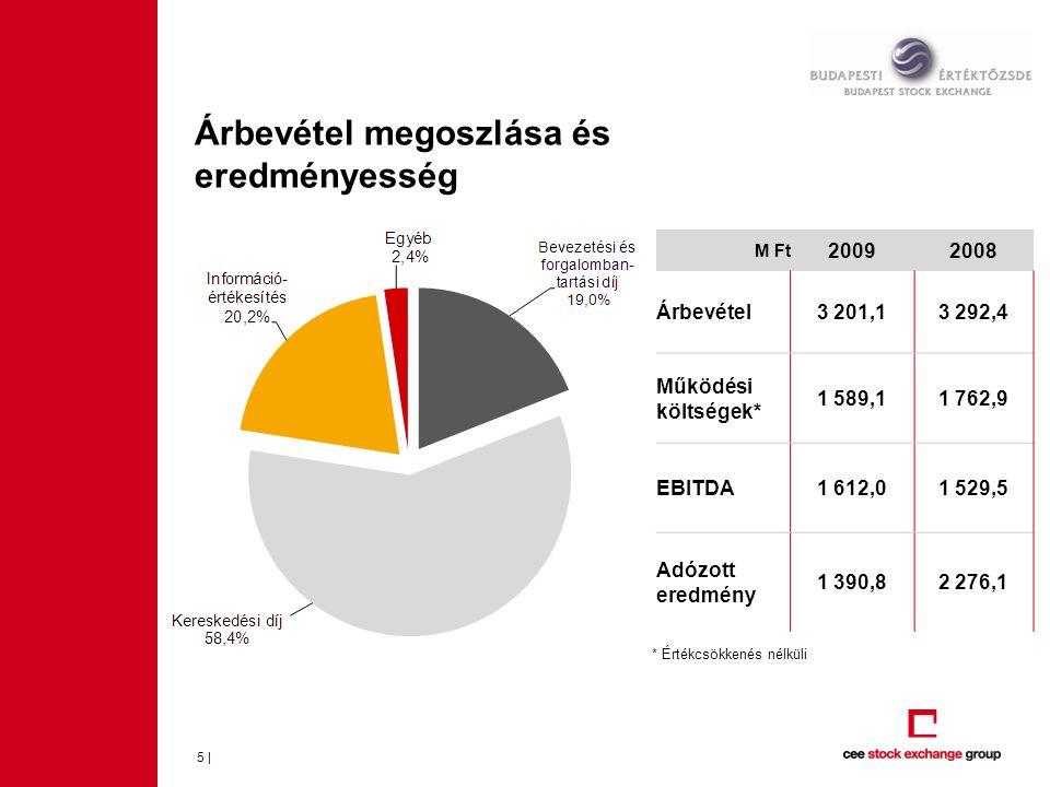Árbevétel megoszlása és eredményesség 5 | M Ft 20092008 Árbevétel3 201,13 292,4 Működési költségek* 1 589,11 762,9 EBITDA1 612,01 529,5 Adózott eredmé