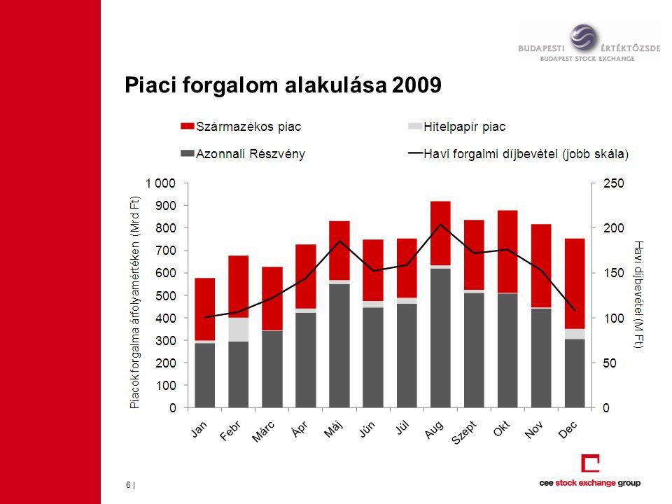 Azonnali részvénypiaci forgalom alakulása 2008-2009 7 |