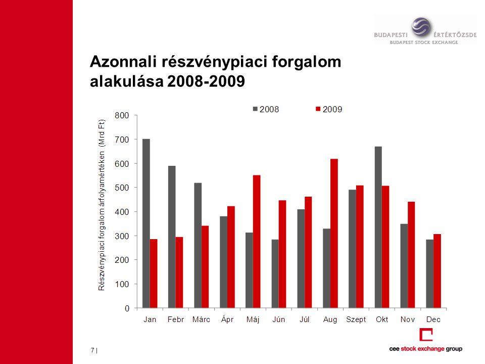Azonnali részvénypiaci forgalom alakulása – kötésszám 2008-2009 8 |