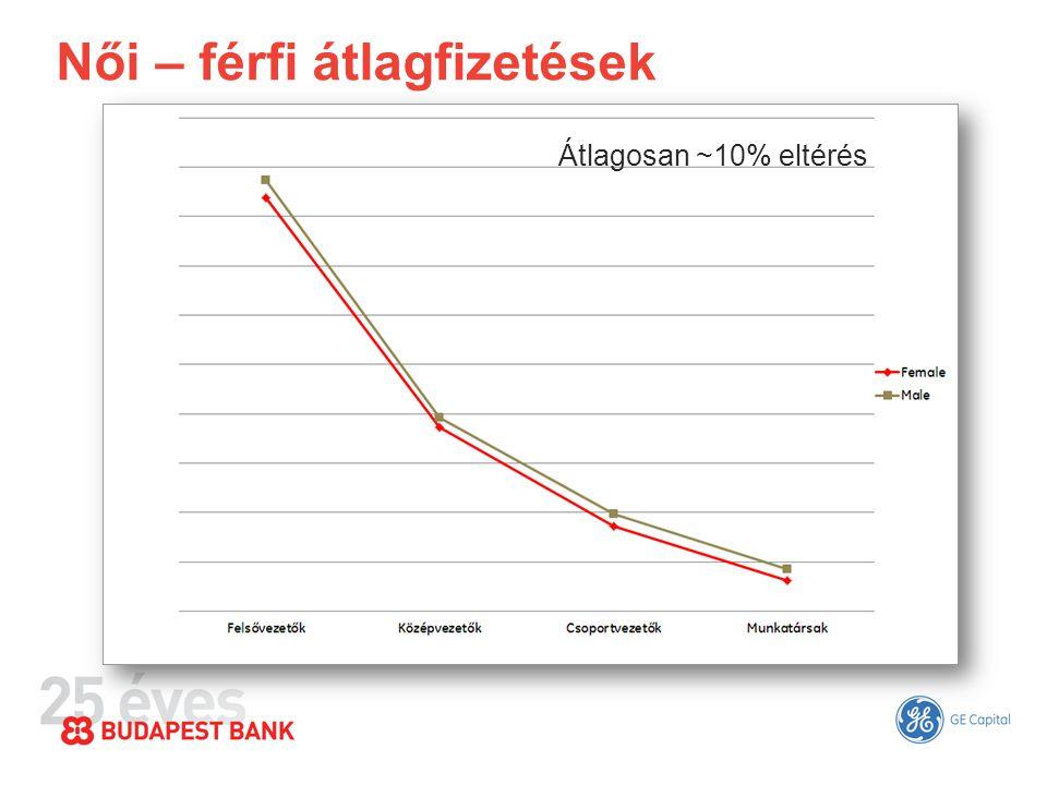 Női – férfi átlagfizetések Átlagosan ~10% eltérés